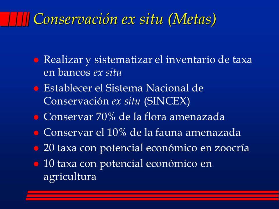 Conservación ex situ (Metas)