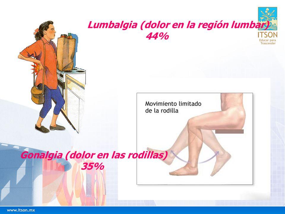 Lumbalgia (dolor en la región lumbar)