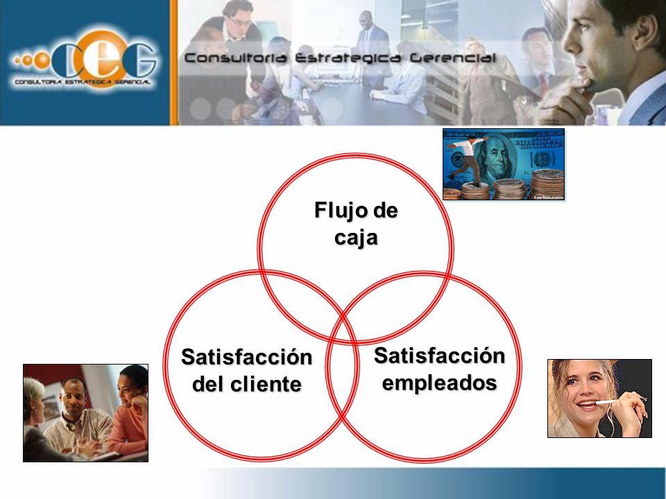 Satisfacción del cliente Satisfacción empleados