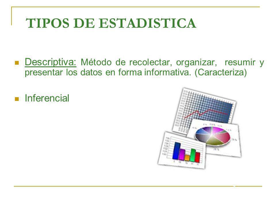 TIPOS DE ESTADISTICA Descriptiva: Método de recolectar, organizar, resumir y presentar los datos en forma informativa. (Caracteriza)