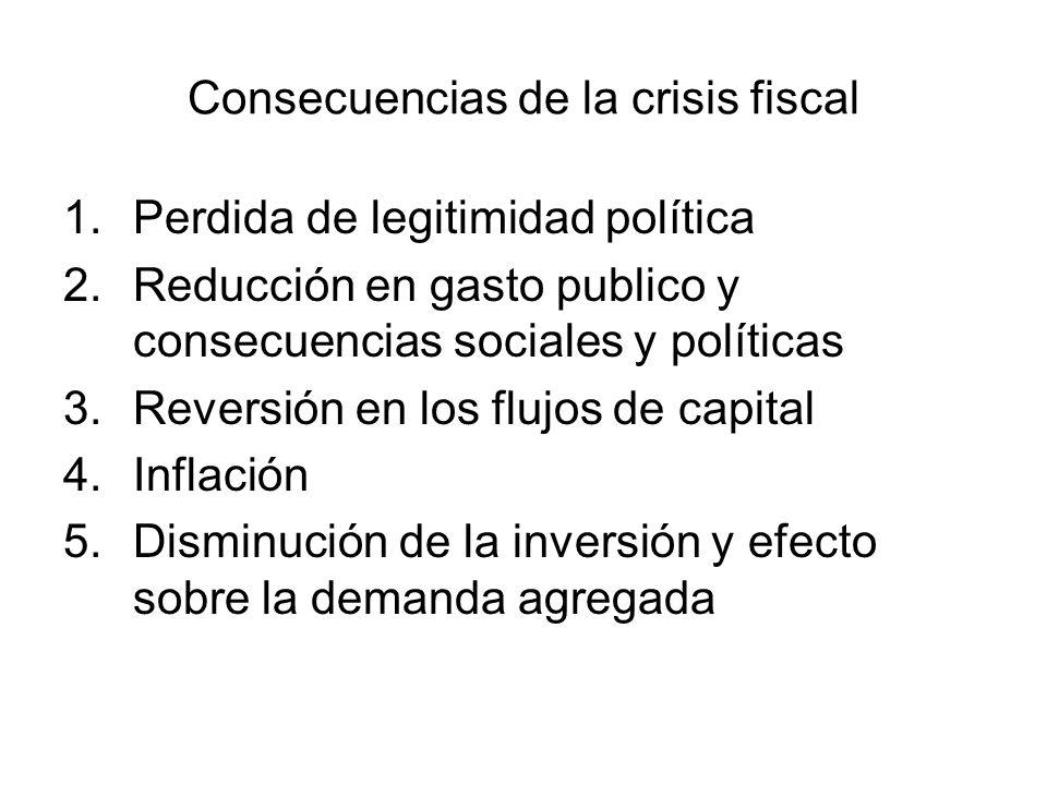 Consecuencias de la crisis fiscal