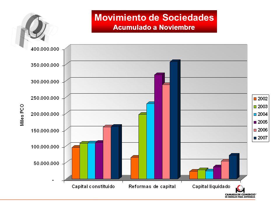 Movimiento de Sociedades