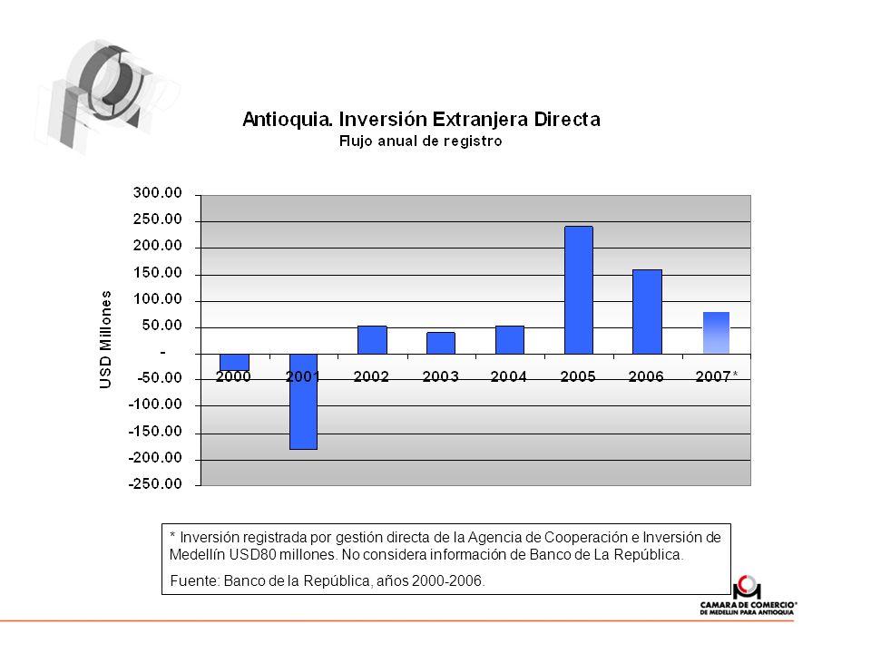 * Inversión registrada por gestión directa de la Agencia de Cooperación e Inversión de Medellín USD80 millones. No considera información de Banco de La República.
