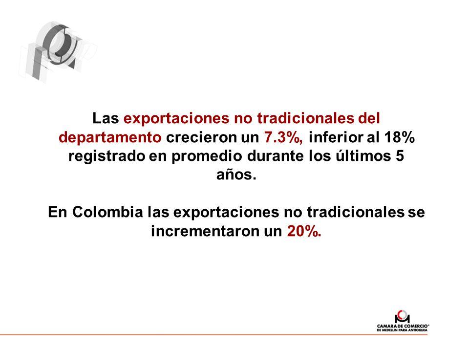 Las exportaciones no tradicionales del departamento crecieron un 7