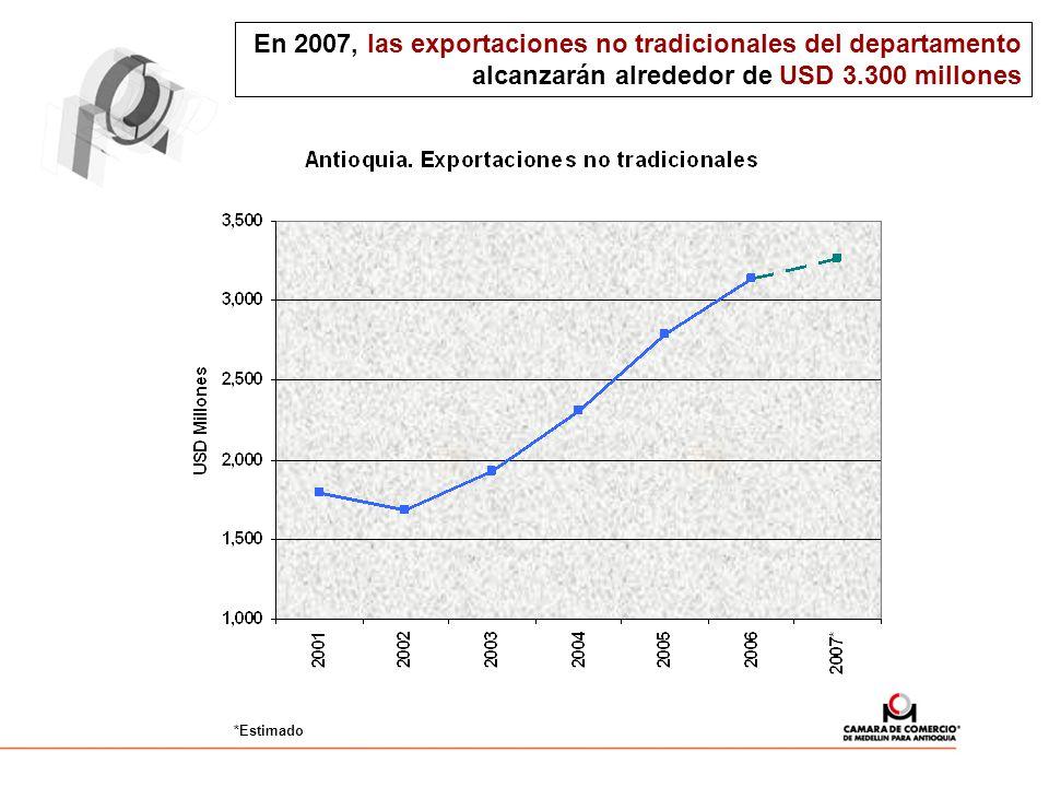 En 2007, las exportaciones no tradicionales del departamento alcanzarán alrededor de USD 3.300 millones