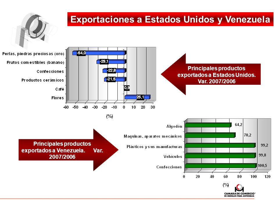 Exportaciones a Estados Unidos y Venezuela