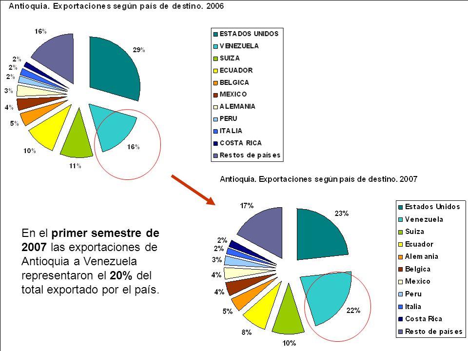 En el primer semestre de 2007 las exportaciones de Antioquia a Venezuela representaron el 20% del total exportado por el país.