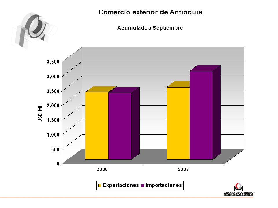Comercio exterior de Antioquia Acumulado a Septiembre