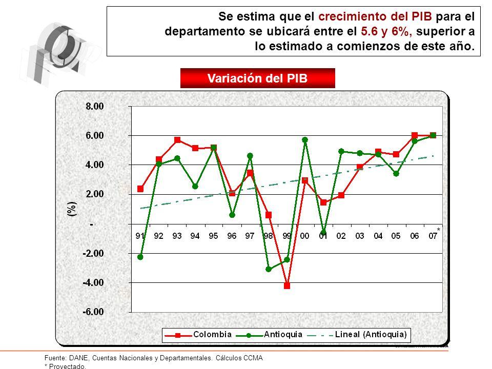 Se estima que el crecimiento del PIB para el departamento se ubicará entre el 5.6 y 6%, superior a lo estimado a comienzos de este año.