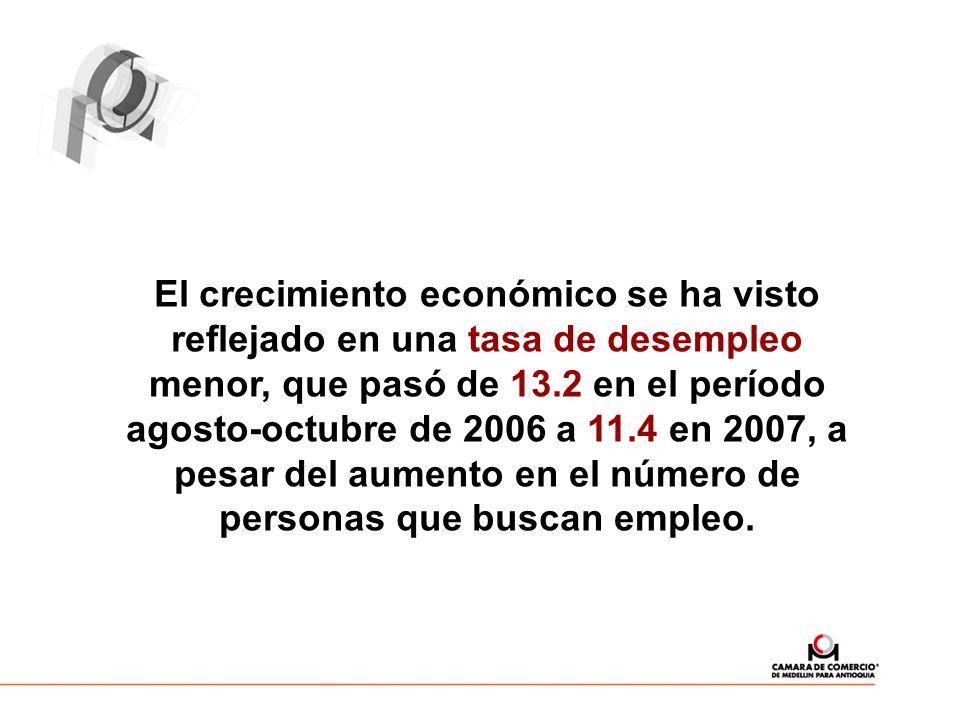 El crecimiento económico se ha visto reflejado en una tasa de desempleo menor, que pasó de 13.2 en el período agosto-octubre de 2006 a 11.4 en 2007, a pesar del aumento en el número de personas que buscan empleo.