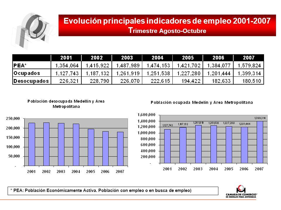 Evolución principales indicadores de empleo 2001-2007 Trimestre Agosto-Octubre