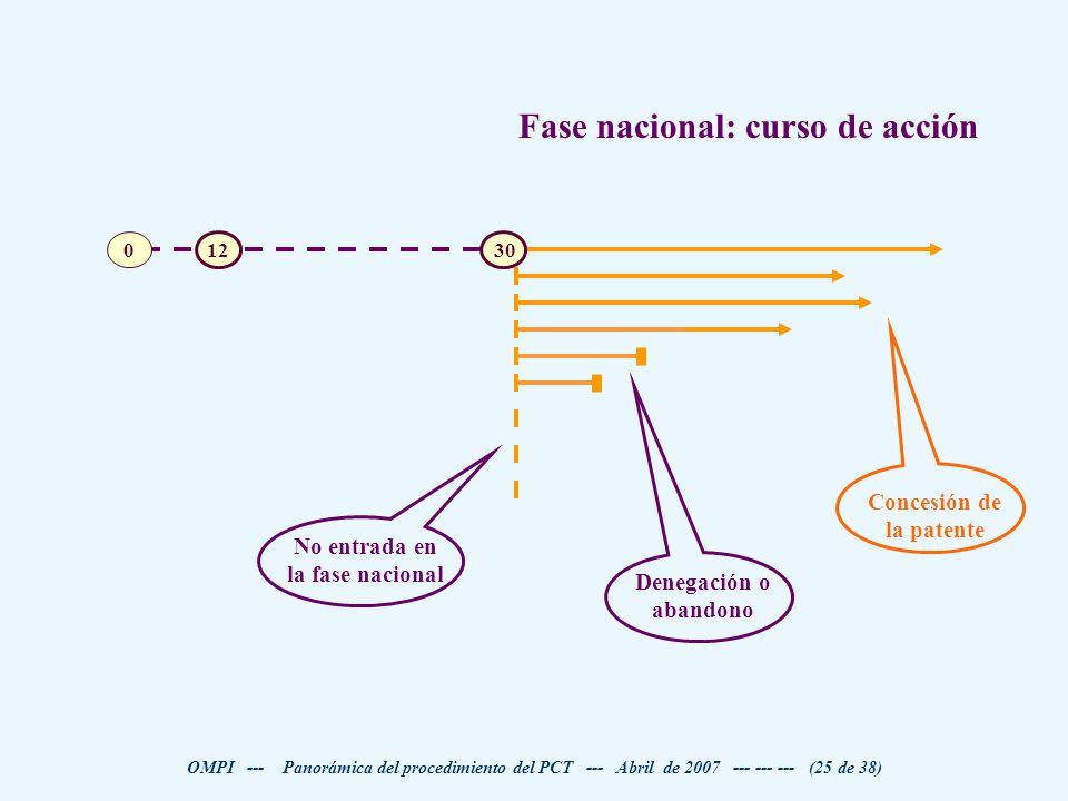 Concesión de la patente No entrada en la fase nacional