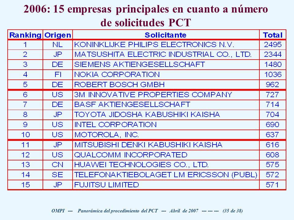 2006: 15 empresas principales en cuanto a número de solicitudes PCT