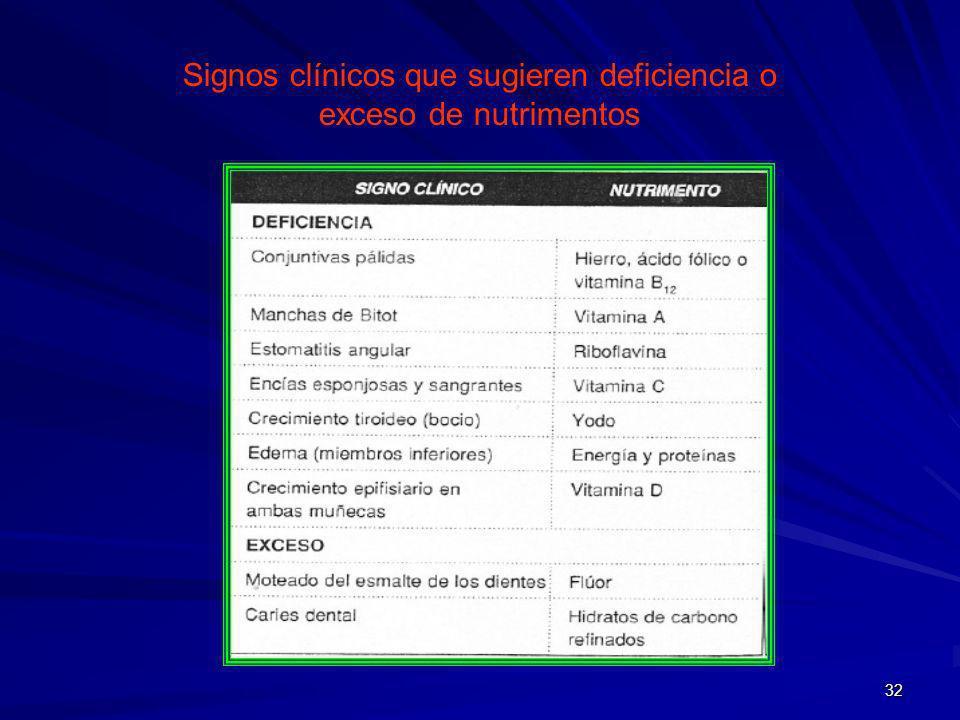 Signos clínicos que sugieren deficiencia o