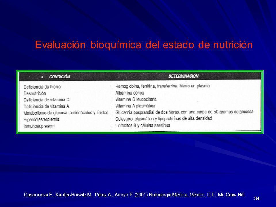 Evaluación bioquímica del estado de nutrición