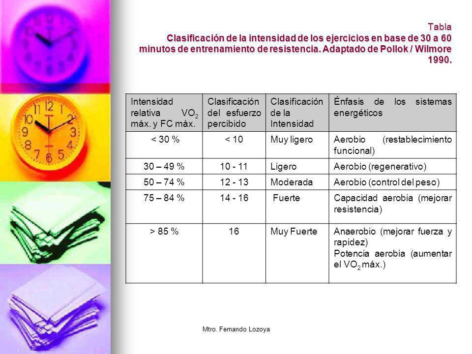 Intensidad relativa VO2 máx. y FC máx.