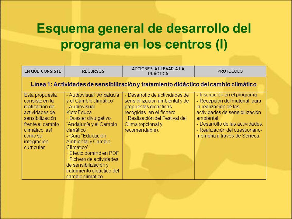 Esquema general de desarrollo del programa en los centros (I)