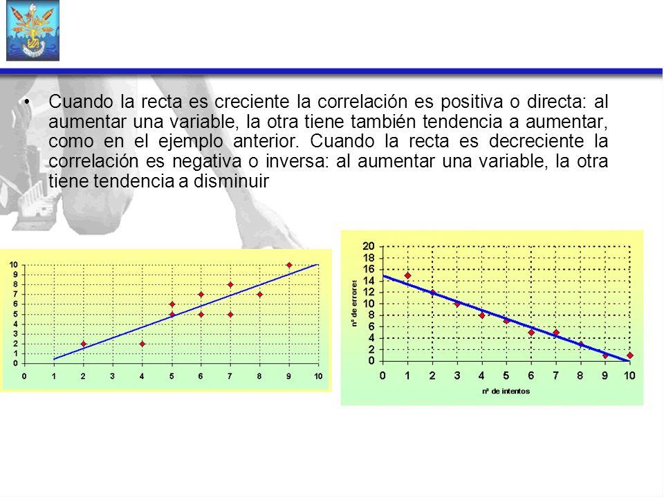Cuando la recta es creciente la correlación es positiva o directa: al aumentar una variable, la otra tiene también tendencia a aumentar, como en el ejemplo anterior.