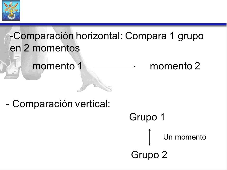 Comparación horizontal: Compara 1 grupo en 2 momentos