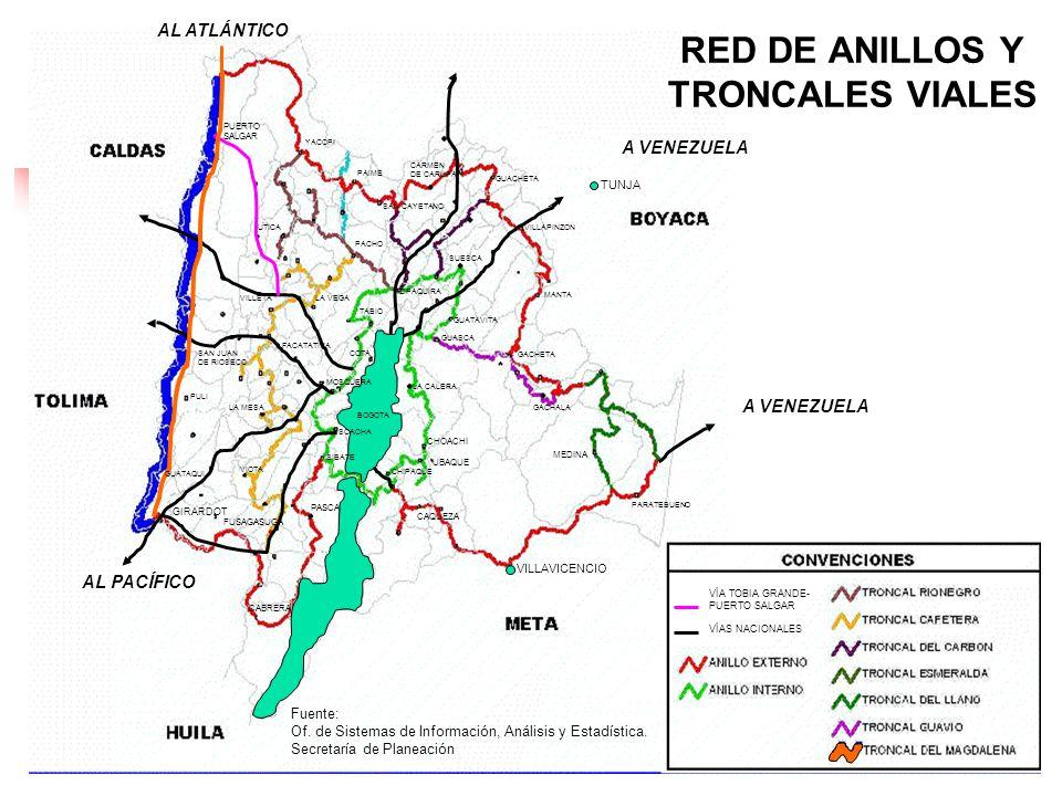 RED DE ANILLOS Y TRONCALES VIALES