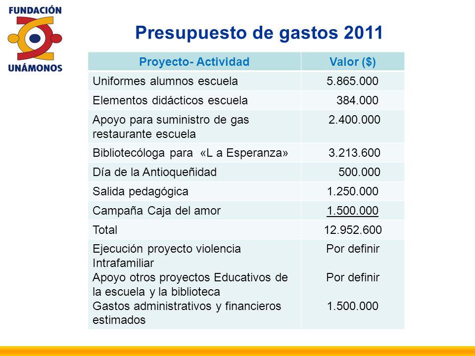 Presupuesto de gastos 2011 Proyecto- Actividad Valor ($)