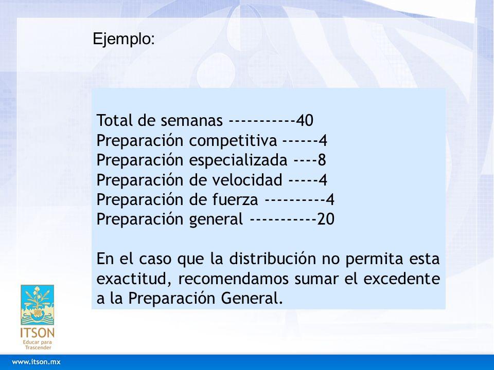 Ejemplo: Total de semanas -----------40. Preparación competitiva ------4. Preparación especializada ----8.