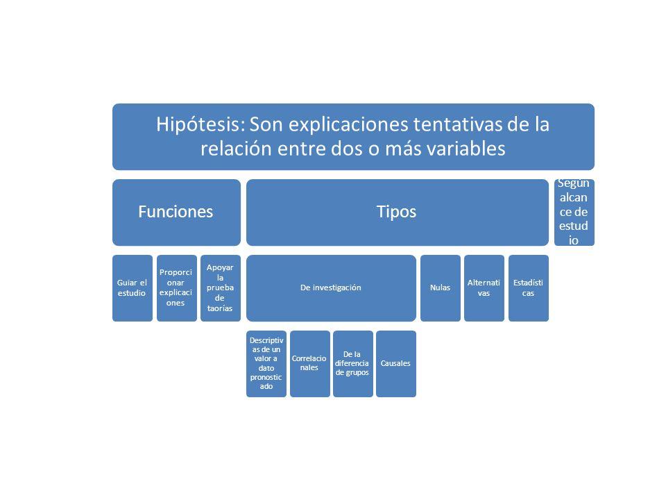 Hipótesis: Son explicaciones tentativas de la relación entre dos o más variables