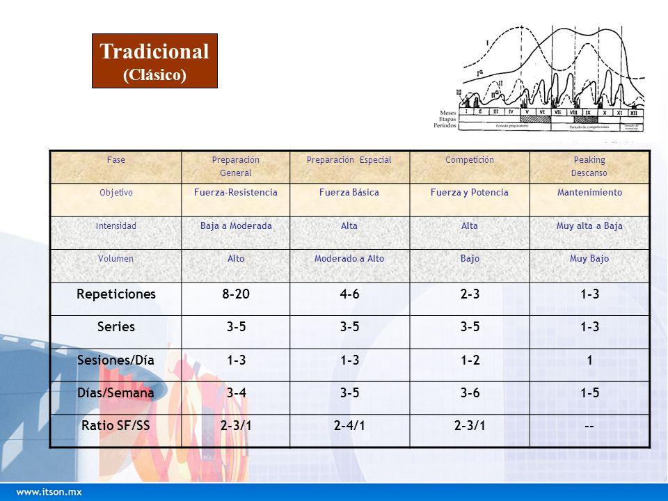 Tradicional (Clásico) Repeticiones 8-20 4-6 2-3 1-3 Series 3-5