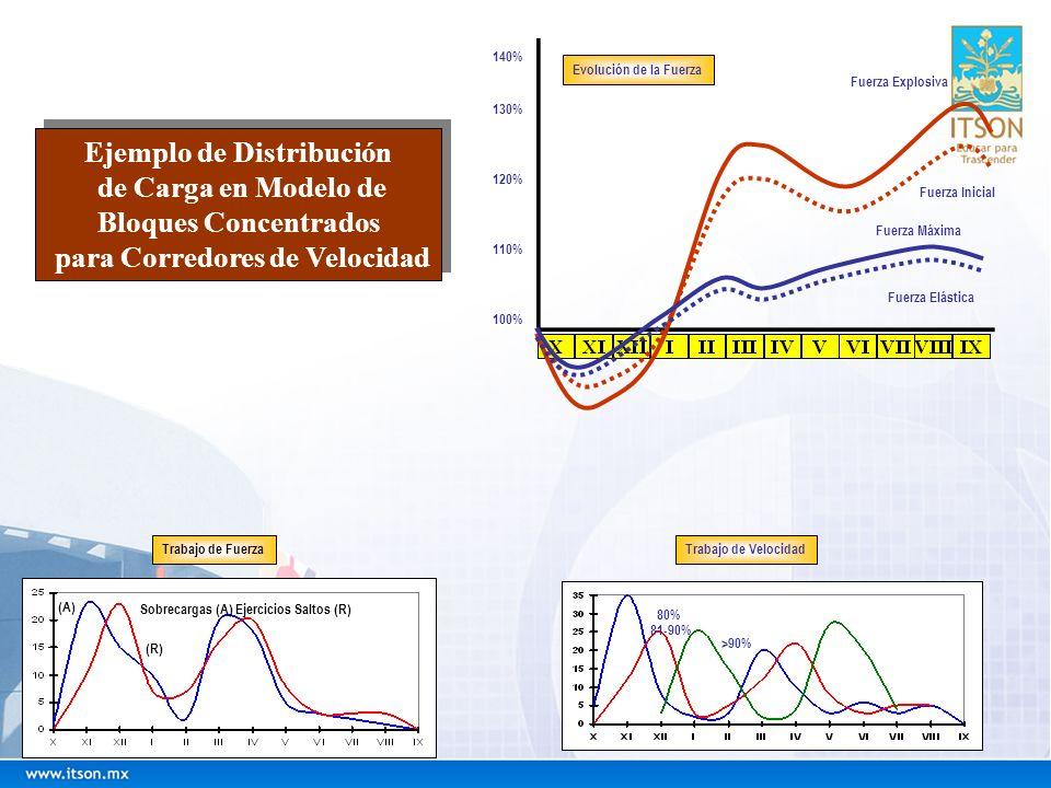 Ejemplo de Distribución para Corredores de Velocidad