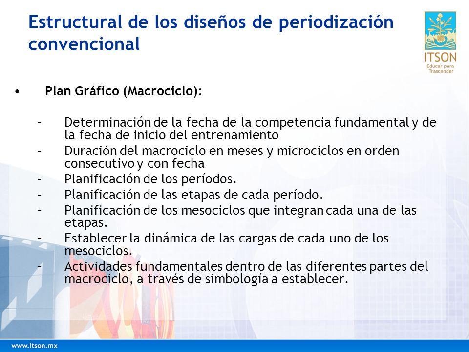 Estructural de los diseños de periodización convencional