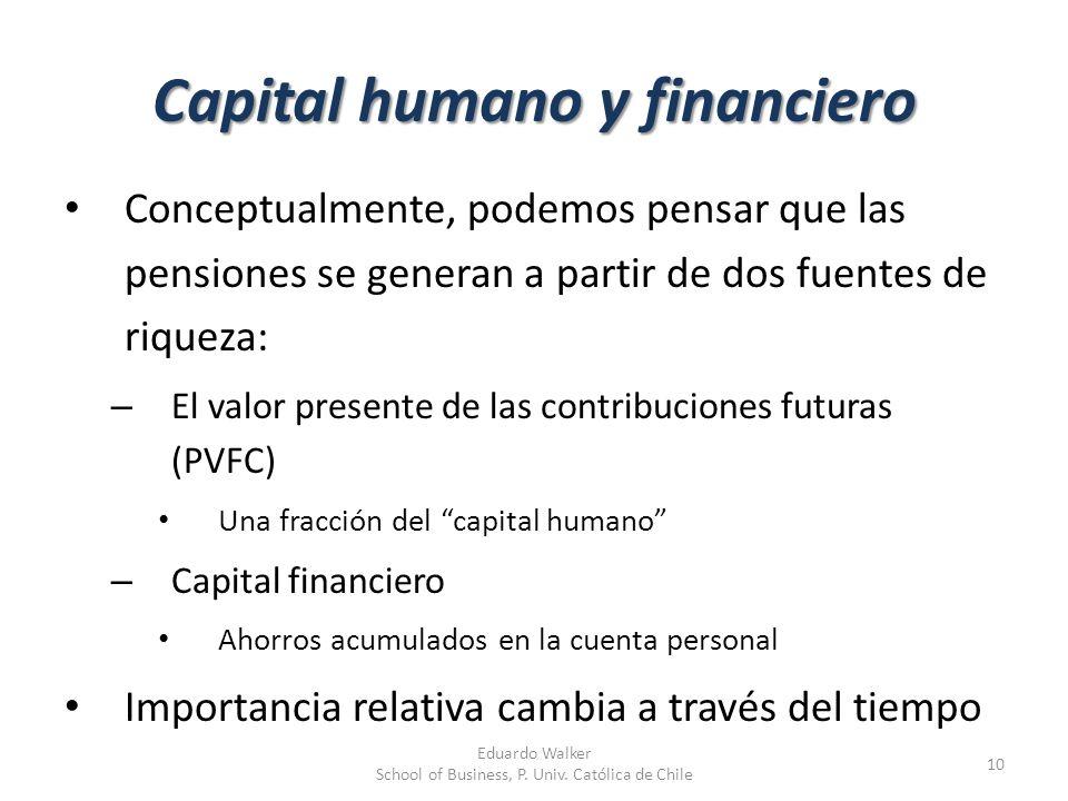 Capital humano y financiero