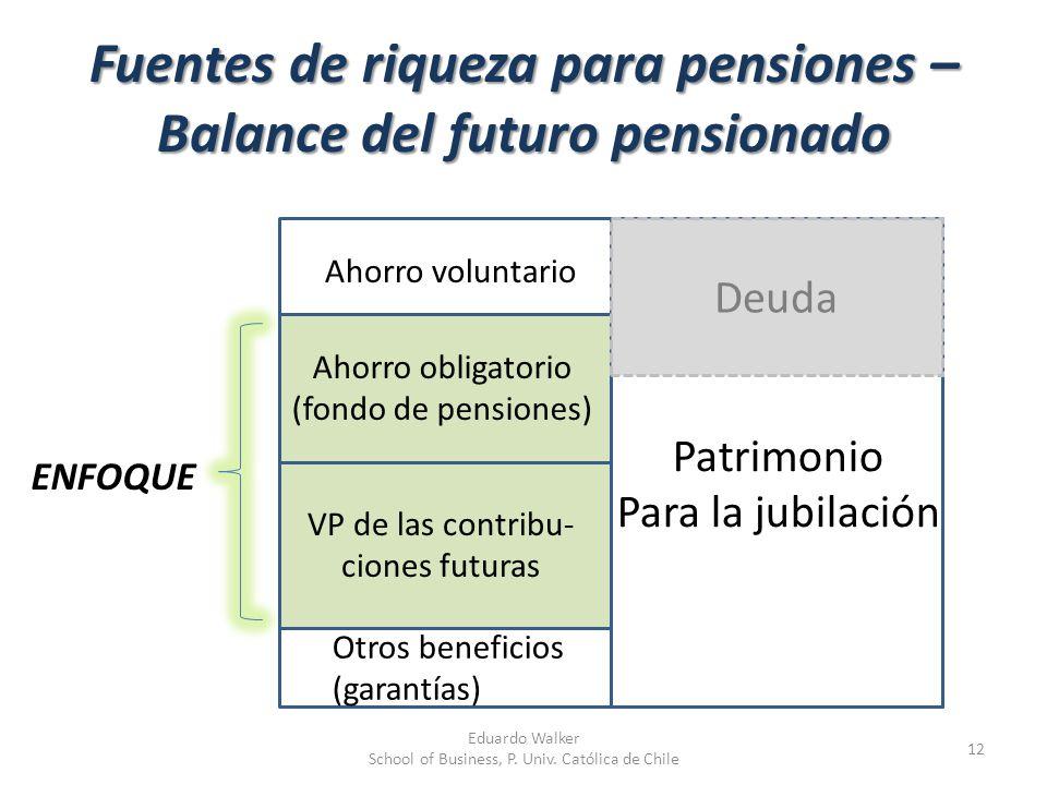 Fuentes de riqueza para pensiones – Balance del futuro pensionado