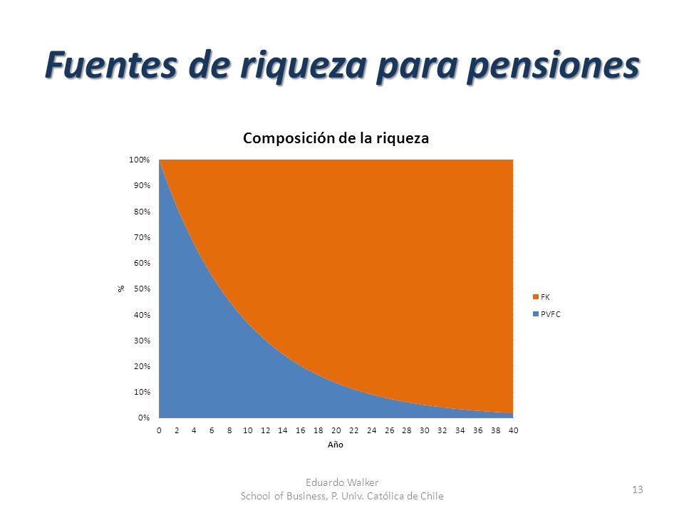 Fuentes de riqueza para pensiones