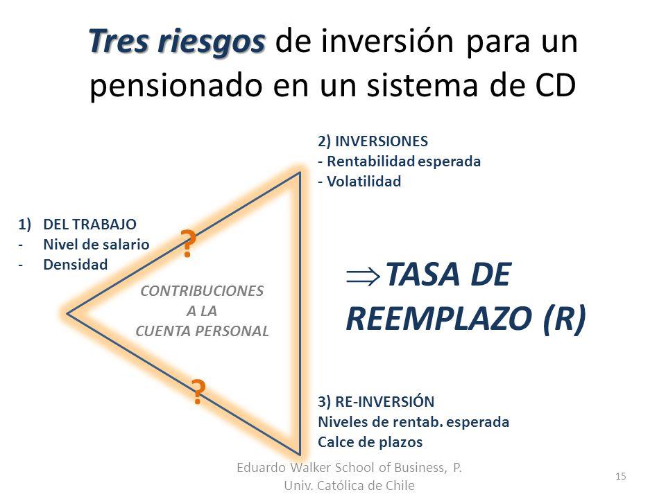 Tres riesgos de inversión para un pensionado en un sistema de CD