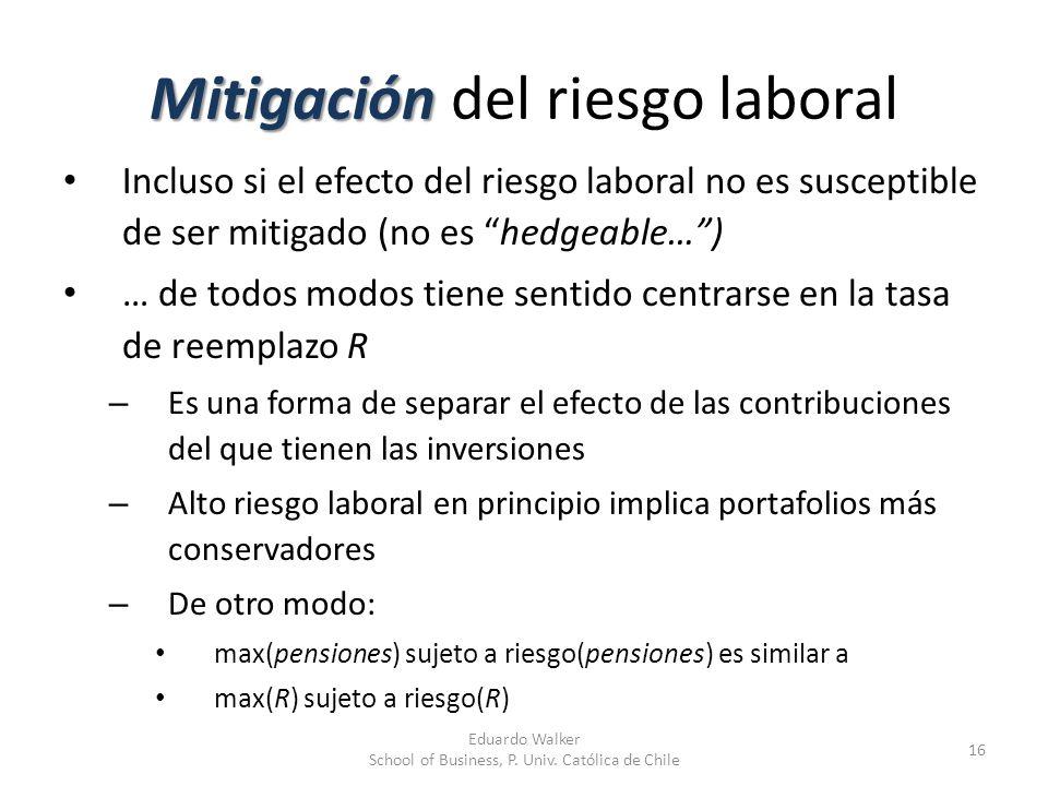 Mitigación del riesgo laboral