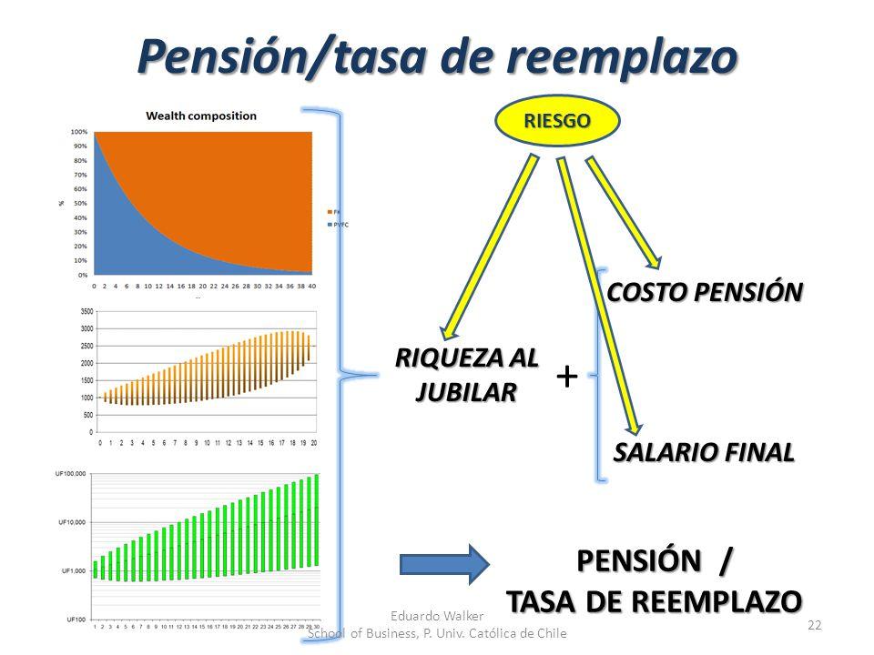 Pensión/tasa de reemplazo