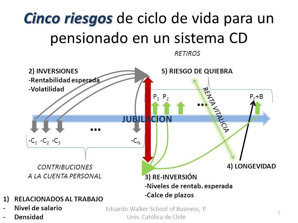 Cinco riesgos de ciclo de vida para un pensionado en un sistema CD