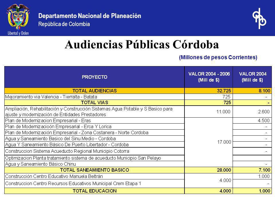 Audiencias Públicas Córdoba (Millones de pesos Corrientes)
