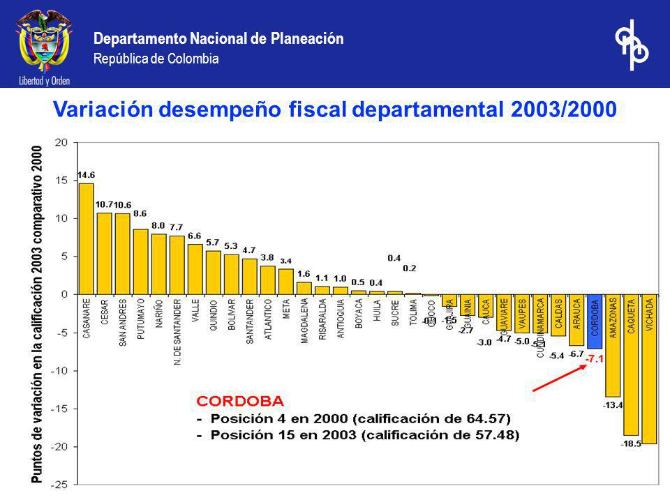 Variación desempeño fiscal departamental 2003/2000