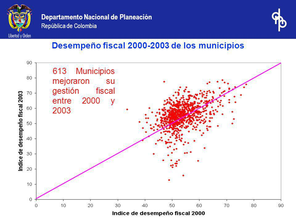 Desempeño fiscal 2000-2003 de los municipios