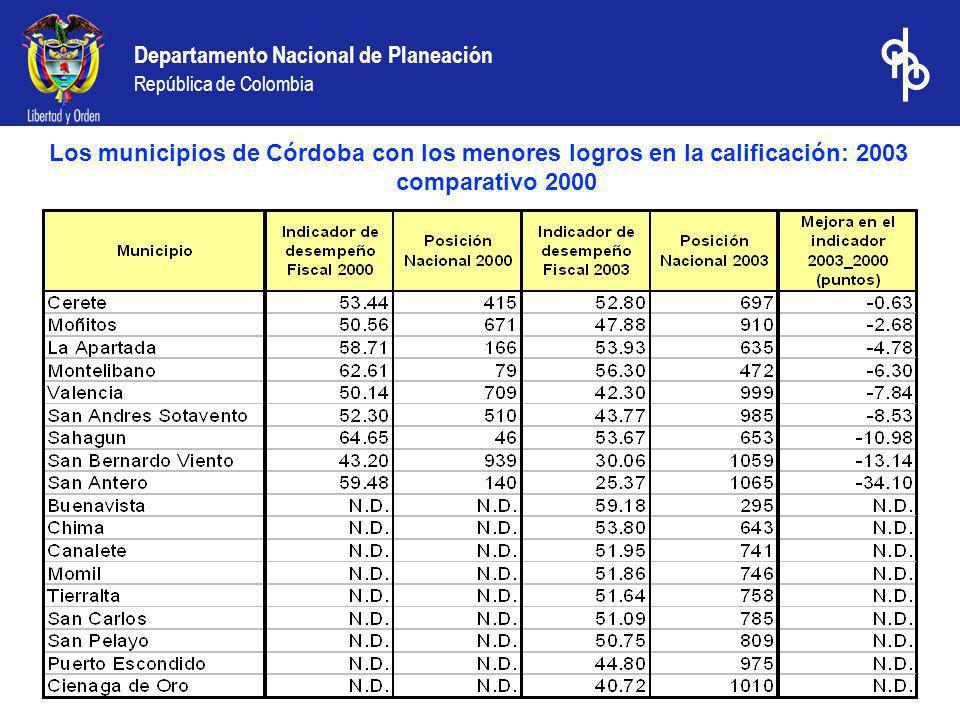Los municipios de Córdoba con los menores logros en la calificación: 2003 comparativo 2000