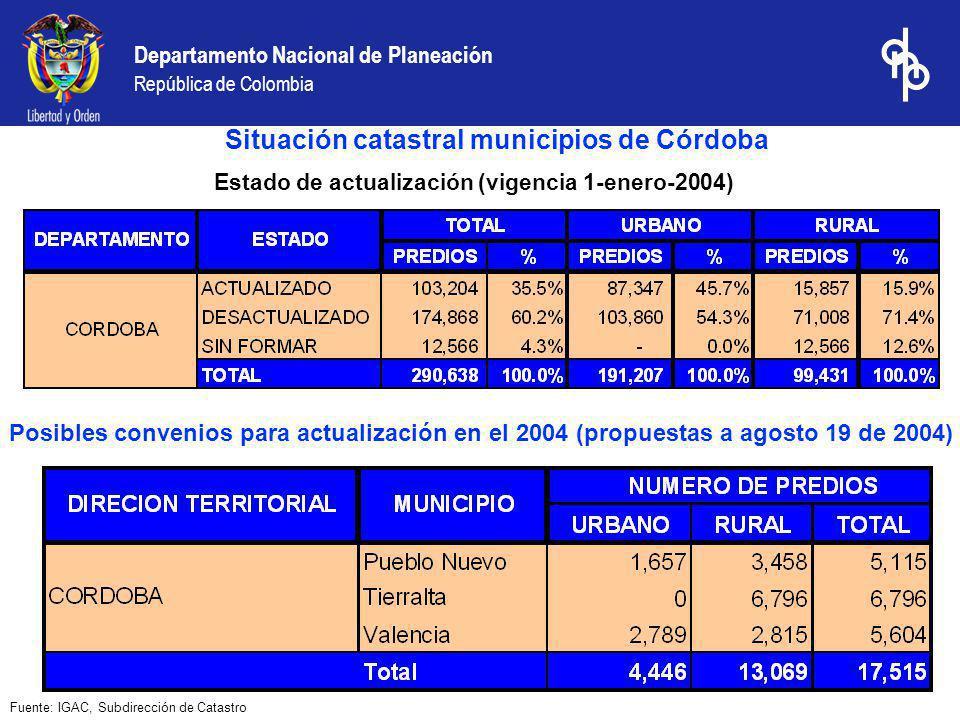 Situación catastral municipios de Córdoba