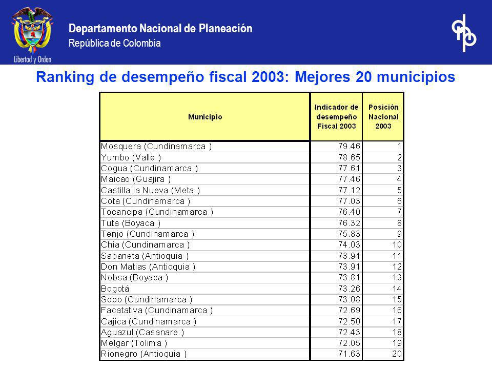 Ranking de desempeño fiscal 2003: Mejores 20 municipios