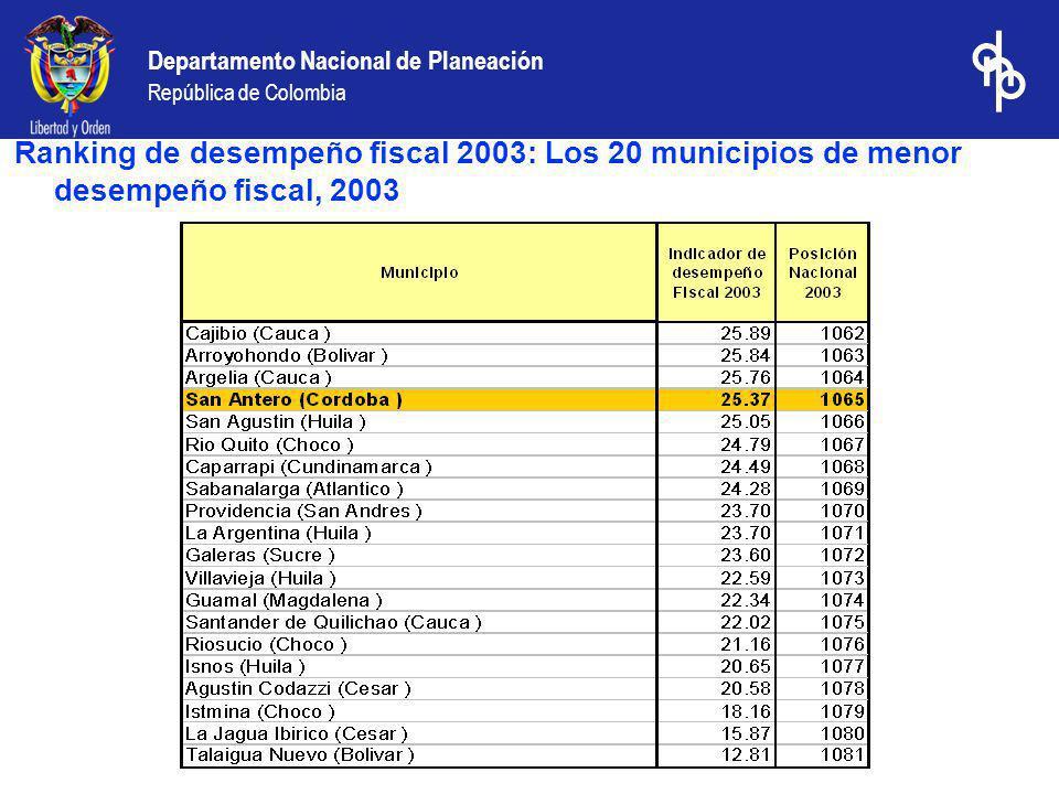 Ranking de desempeño fiscal 2003: Los 20 municipios de menor desempeño fiscal, 2003
