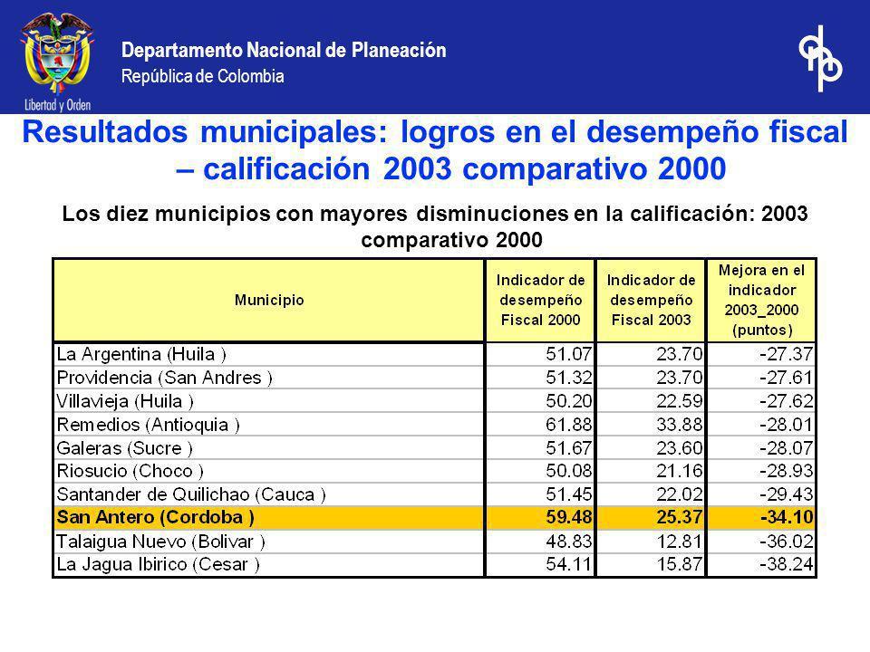 Resultados municipales: logros en el desempeño fiscal – calificación 2003 comparativo 2000