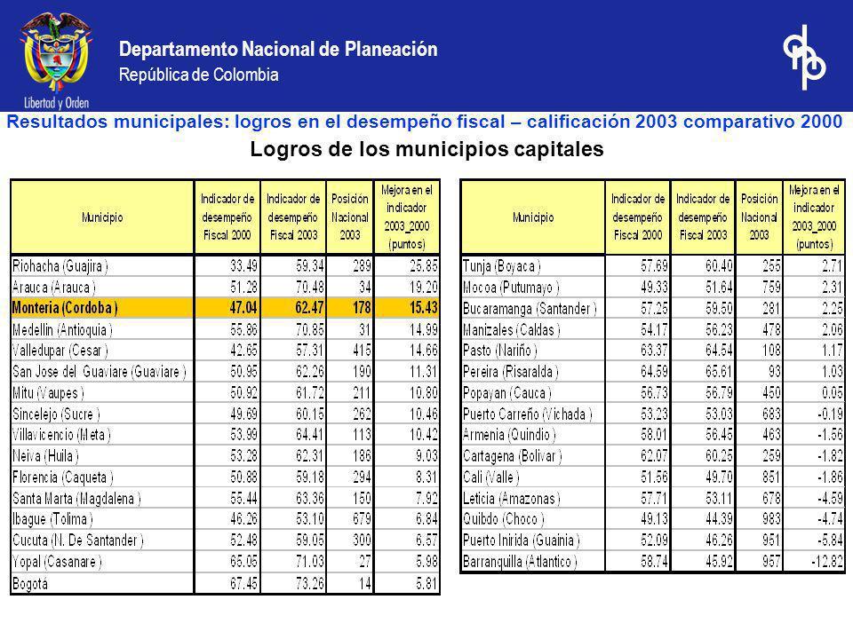 Logros de los municipios capitales