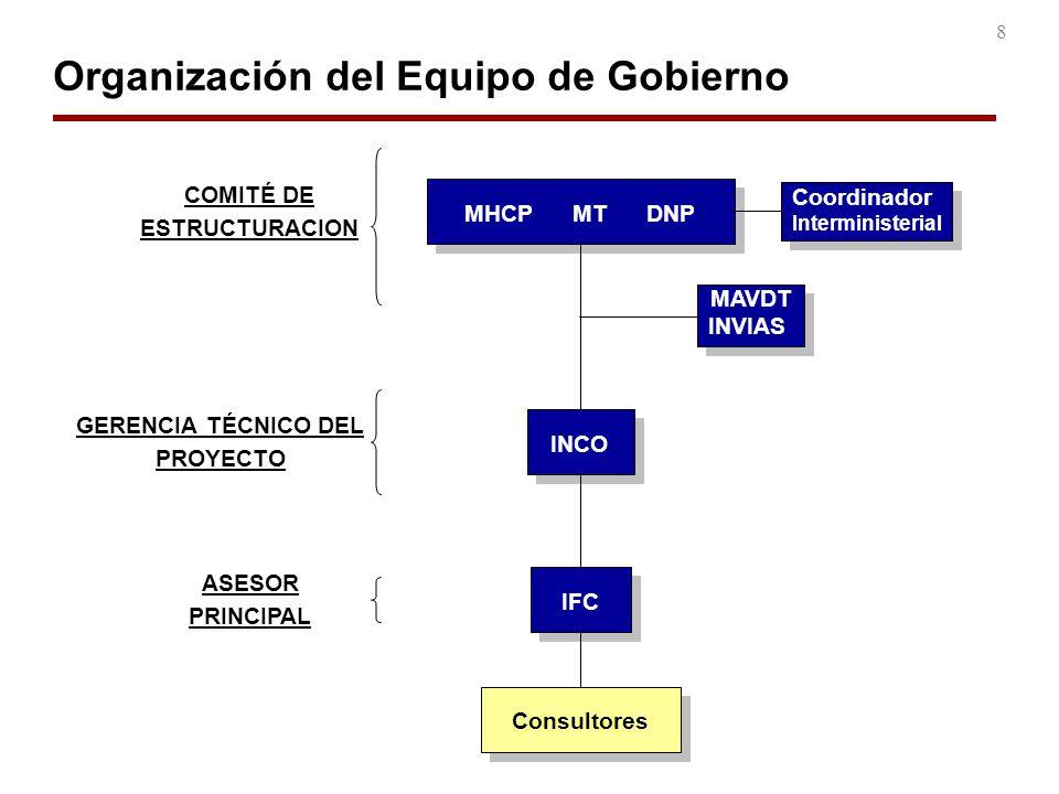 Organización del Equipo de Gobierno