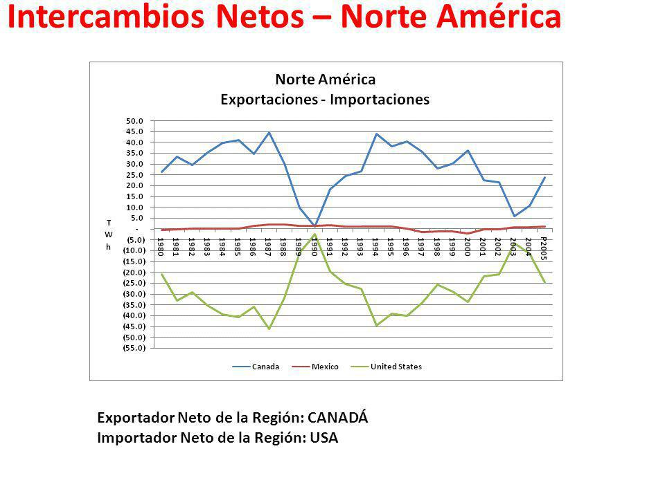 Intercambios Netos – Norte América