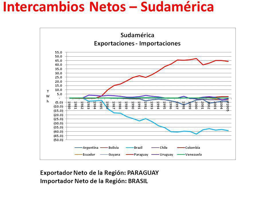 Intercambios Netos – Sudamérica