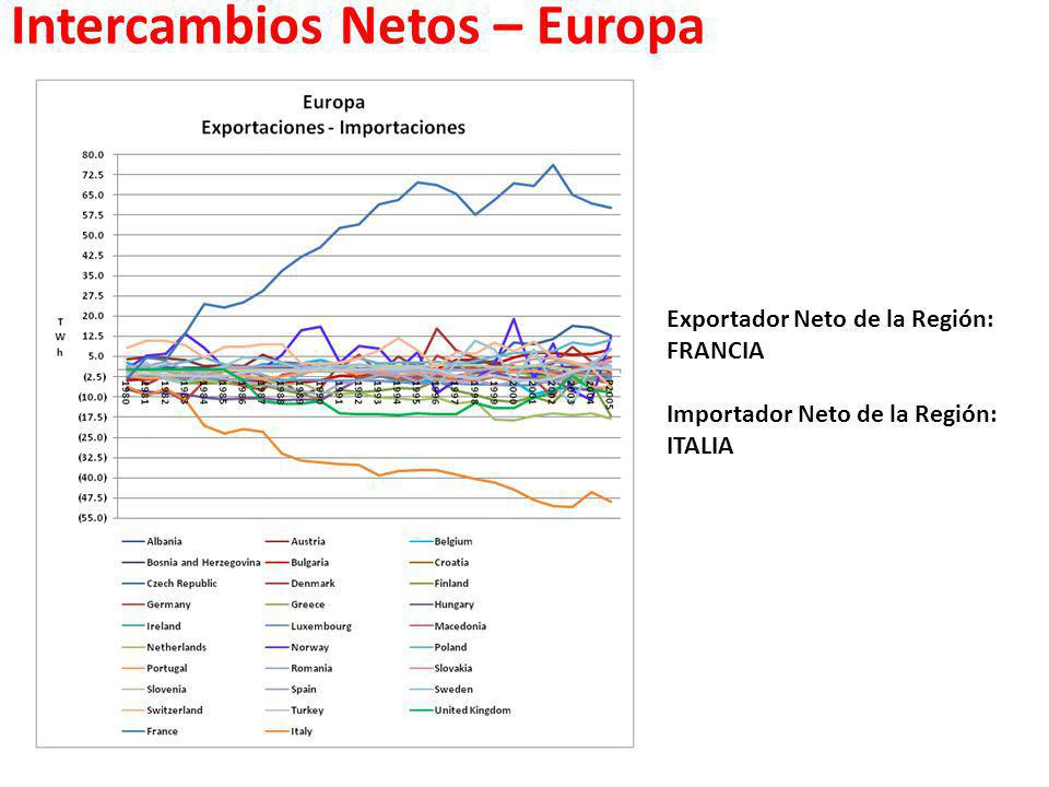 Intercambios Netos – Europa